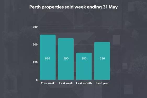properties sold