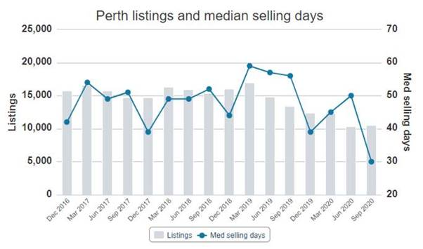 perth listings and median selling days